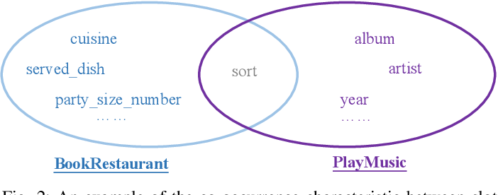 Figure 2 for PIN: A Novel Parallel Interactive Network for Spoken Language Understanding