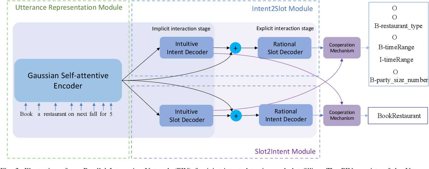 Figure 3 for PIN: A Novel Parallel Interactive Network for Spoken Language Understanding