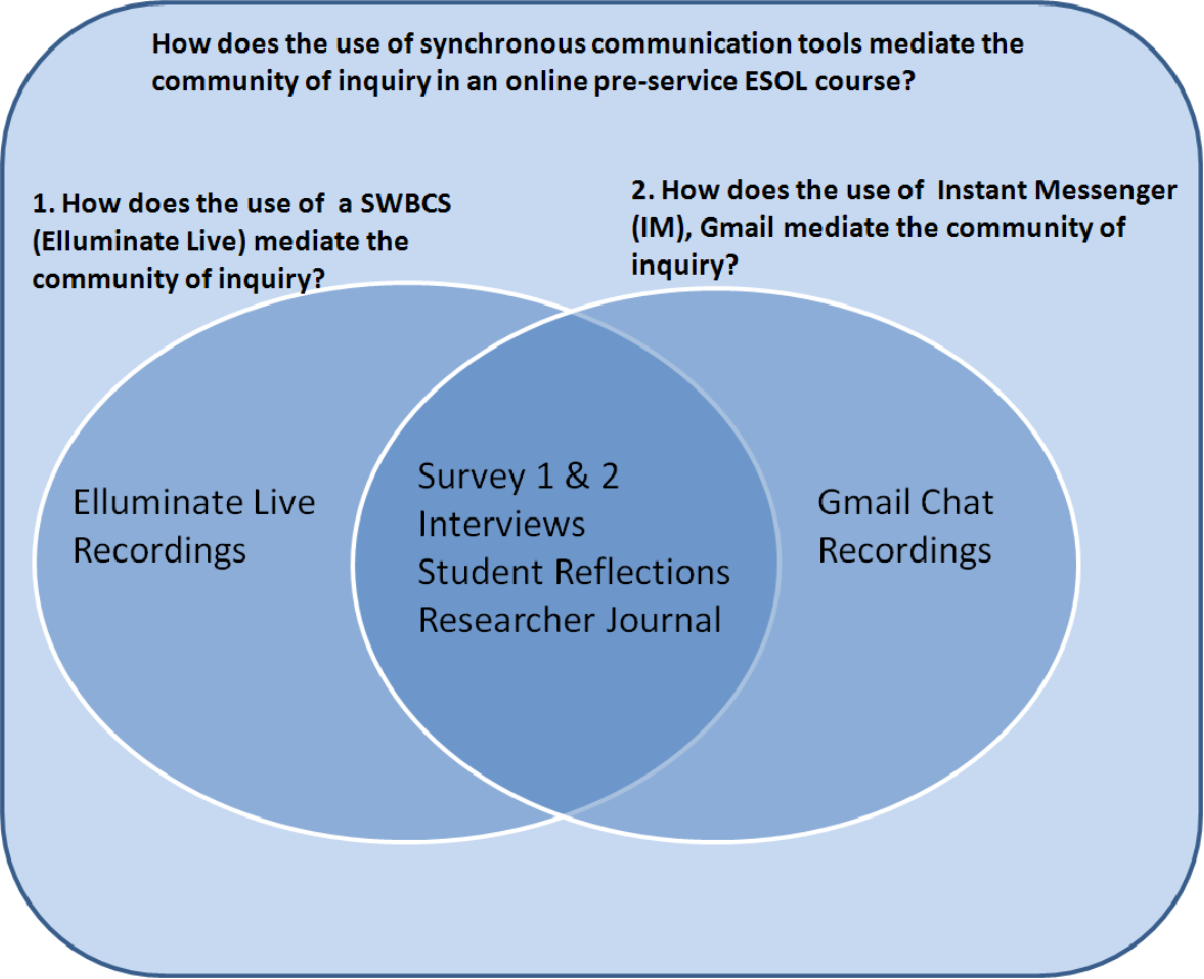 PDF] An exploration of synchronous communication in an online