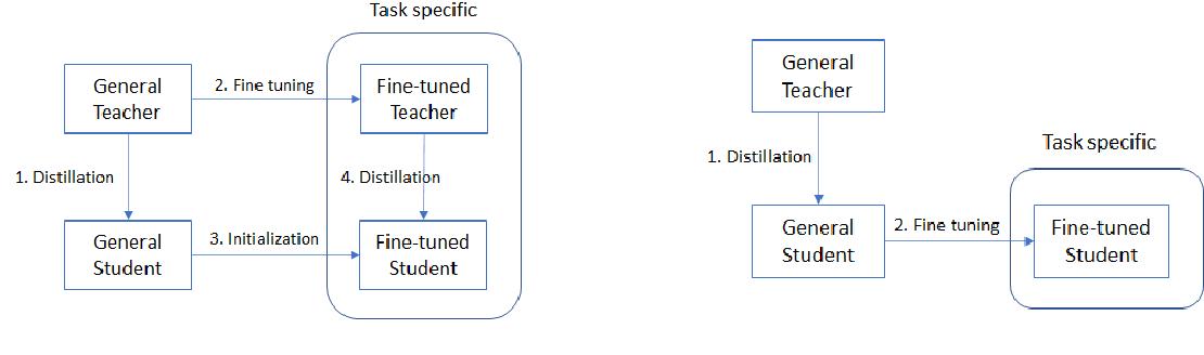Figure 1 for FastFormers: Highly Efficient Transformer Models for Natural Language Understanding