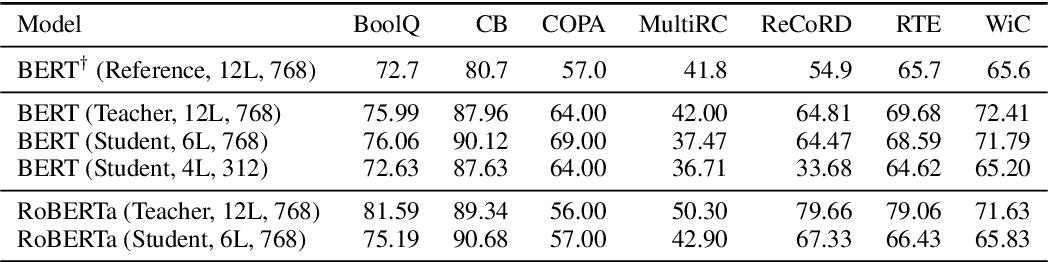 Figure 2 for FastFormers: Highly Efficient Transformer Models for Natural Language Understanding