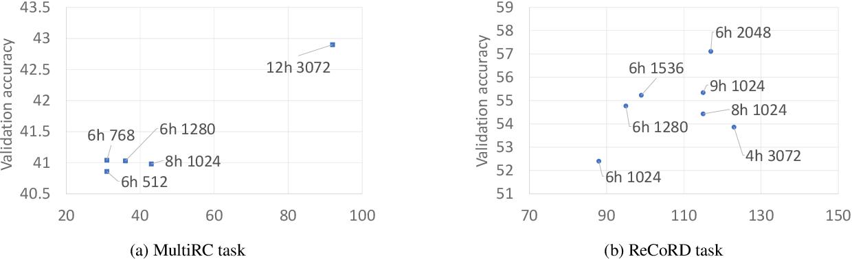Figure 3 for FastFormers: Highly Efficient Transformer Models for Natural Language Understanding