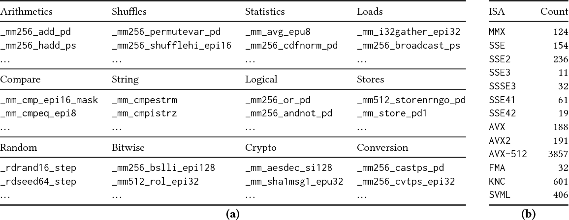 SIMD intrinsics on managed language runtimes - Semantic Scholar