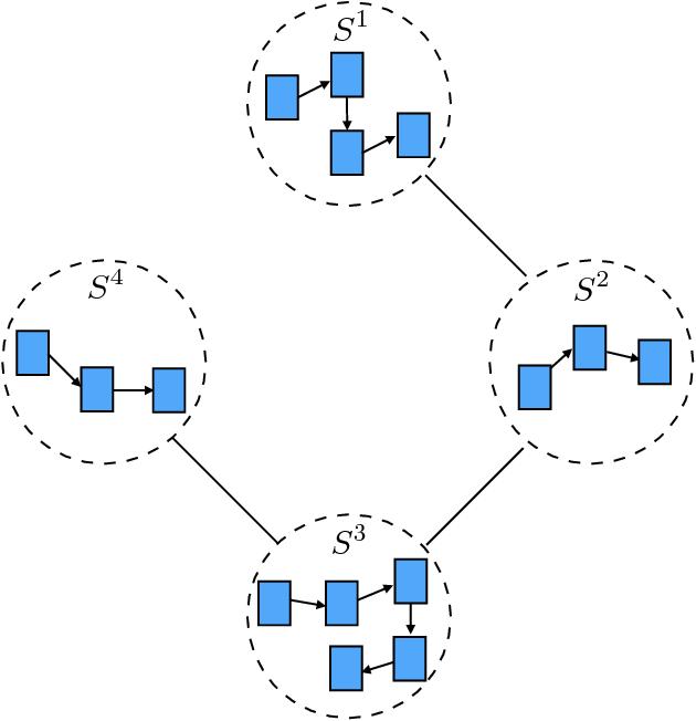 Figure 1 for Linked Recurrent Neural Networks