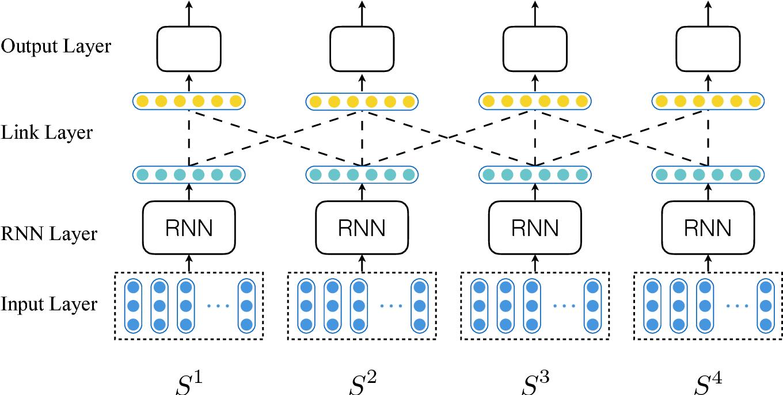 Figure 3 for Linked Recurrent Neural Networks