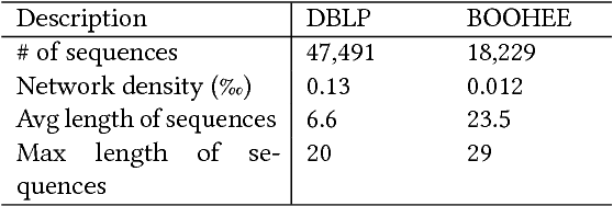 Figure 2 for Linked Recurrent Neural Networks