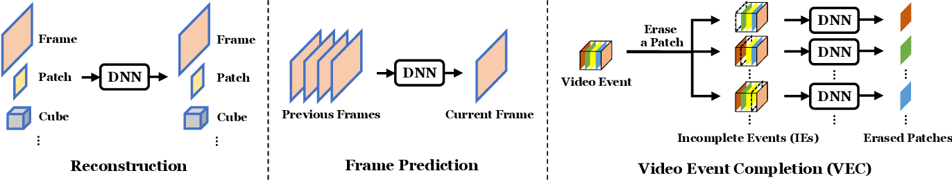 Figure 1 for Cloze Test Helps: Effective Video Anomaly Detection via Learning to Complete Video Events