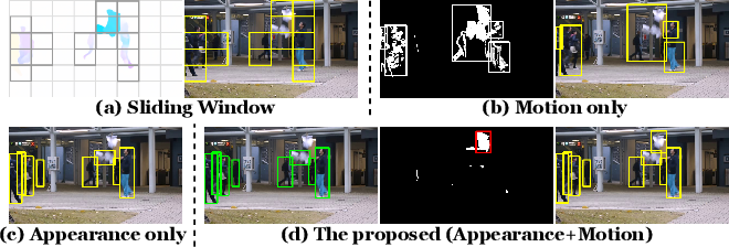 Figure 3 for Cloze Test Helps: Effective Video Anomaly Detection via Learning to Complete Video Events