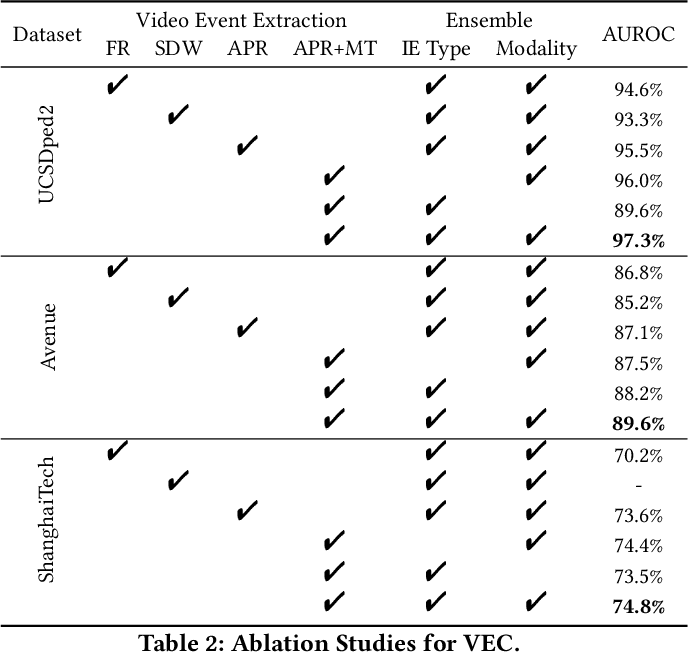 Figure 4 for Cloze Test Helps: Effective Video Anomaly Detection via Learning to Complete Video Events