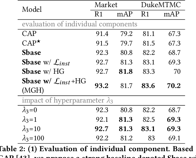 Figure 4 for MGH: Metadata Guided Hypergraph Modeling for Unsupervised Person Re-identification
