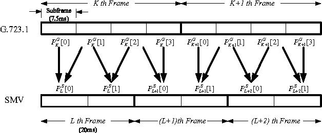smv transcoder