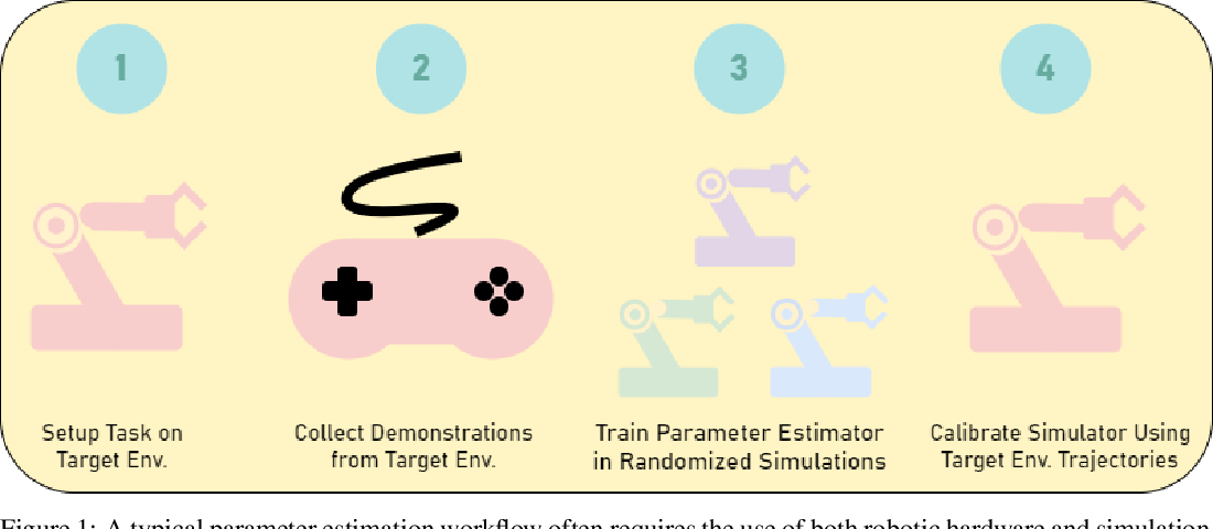 Figure 1 for A User's Guide to Calibrating Robotics Simulators