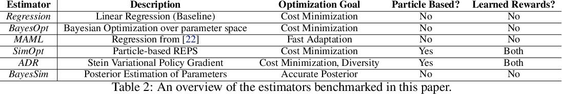Figure 3 for A User's Guide to Calibrating Robotics Simulators