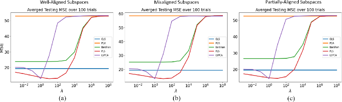 Figure 4 for Supervised Linear Dimension-Reduction Methods: Review, Extensions, and Comparisons