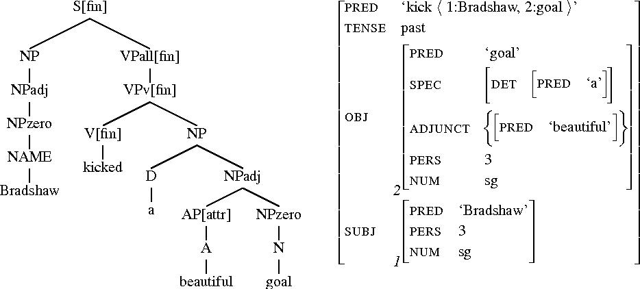 complex predicates amberber mengistu harvey mark baker brett