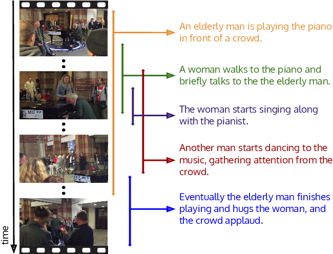 Figure 1 for Dense-Captioning Events in Videos