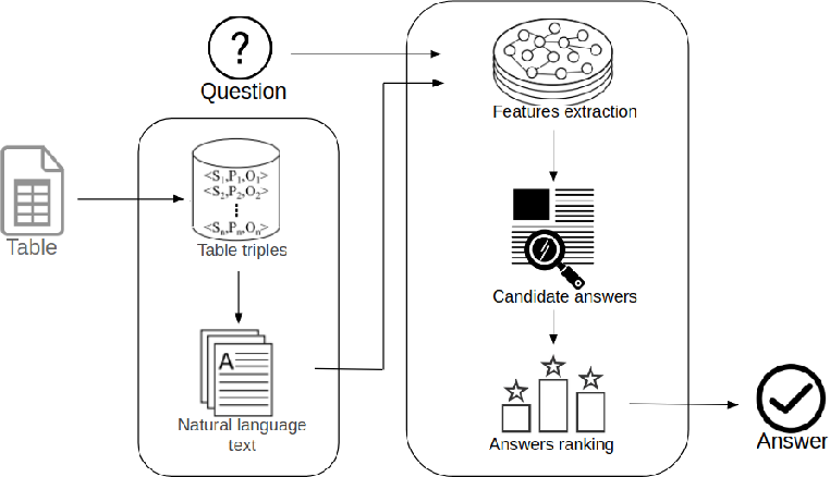 Figure 3 for Question Answering on Scholarly Knowledge Graphs