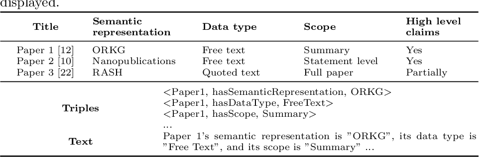 Figure 2 for Question Answering on Scholarly Knowledge Graphs