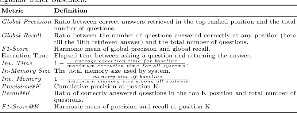 Figure 4 for Question Answering on Scholarly Knowledge Graphs