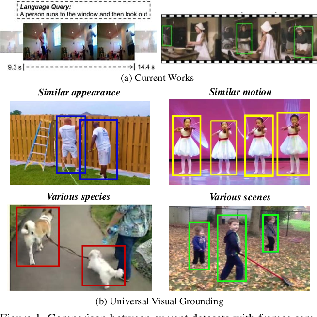 Figure 1 for Decoupled Spatial Temporal Graphs for Generic Visual Grounding