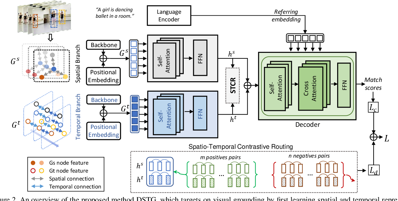 Figure 3 for Decoupled Spatial Temporal Graphs for Generic Visual Grounding