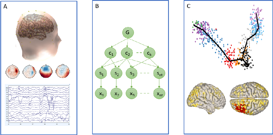 Figure 1 for Probabilistic Structure Learning for EEG/MEG Source Imaging with Hierarchical Graph Prior