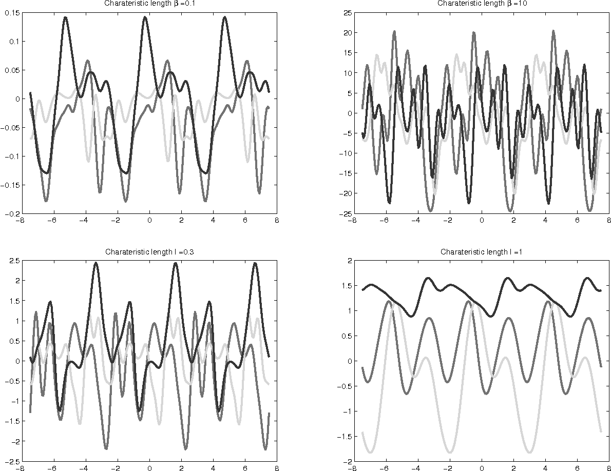 Figure 4 for Nonparametric Bayesian Estimation of Periodic Functions