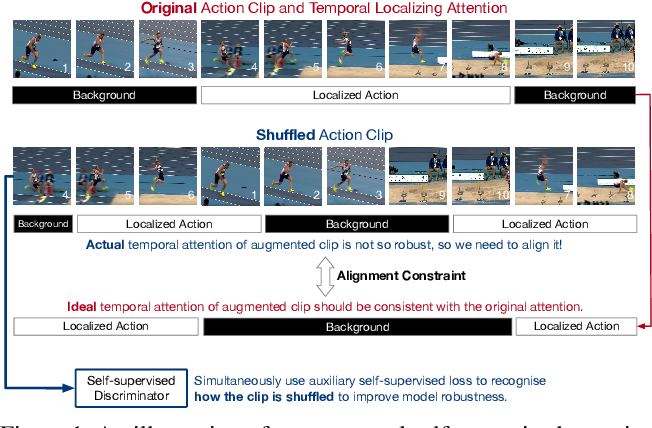 Figure 1 for Few-shot Action Recognition via Improved Attention with Self-supervision