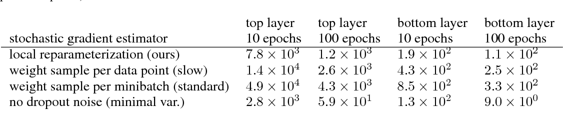 Figure 1 for Variational Dropout and the Local Reparameterization Trick