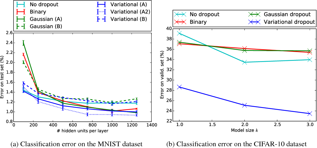 Figure 2 for Variational Dropout and the Local Reparameterization Trick