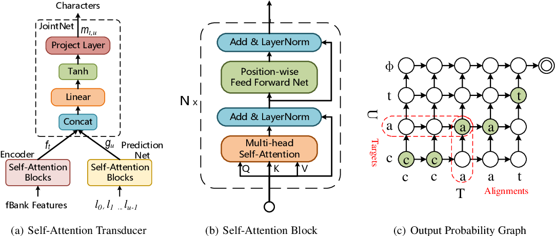 Figure 1 for Self-Attention Transducers for End-to-End Speech Recognition