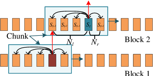 Figure 3 for Self-Attention Transducers for End-to-End Speech Recognition