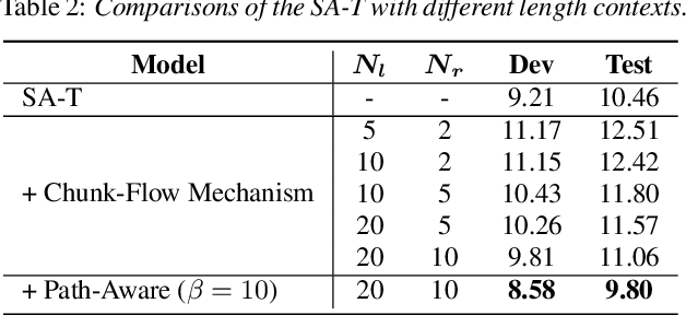 Figure 4 for Self-Attention Transducers for End-to-End Speech Recognition
