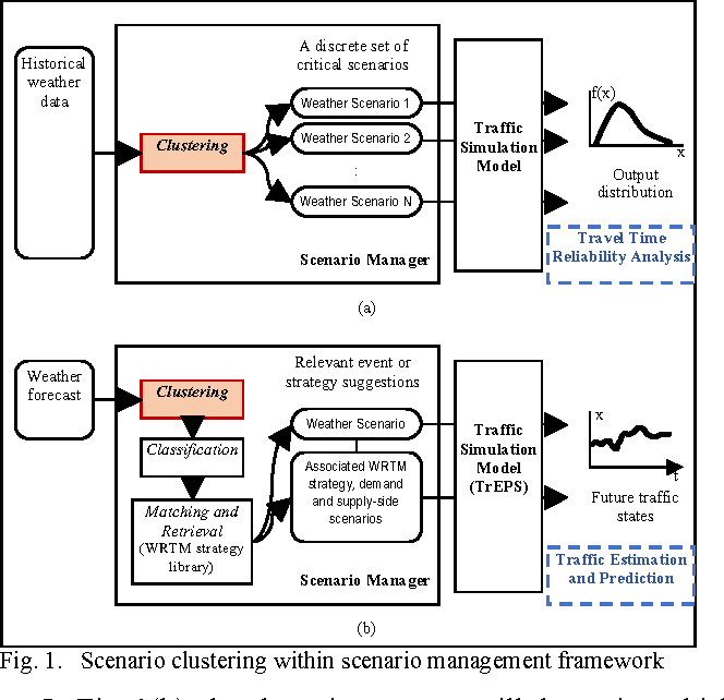 Figure 1 from pattern recognition using clustering algorithm for scenario clustering within scenario management framework ccuart Images