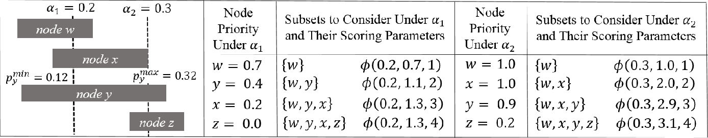 Figure 1 for Subset Scanning Over Neural Network Activations
