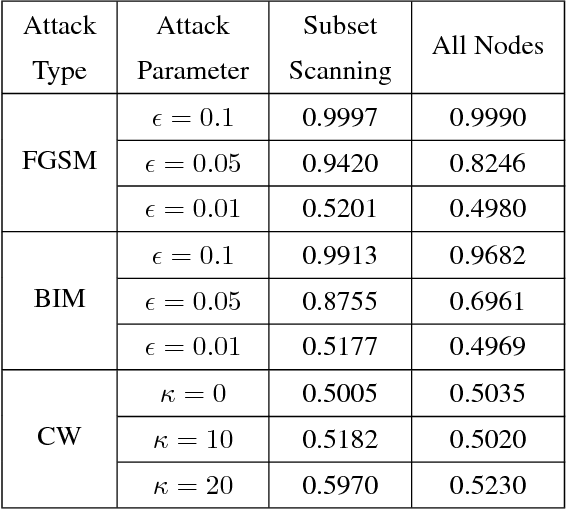 Figure 3 for Subset Scanning Over Neural Network Activations