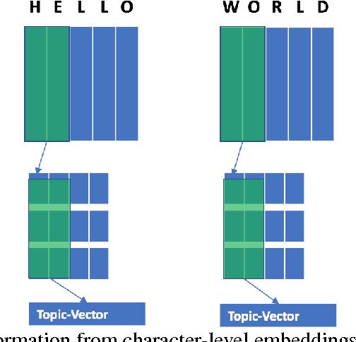 Figure 1 for Character-Based Text Classification using Top Down Semantic Model for Sentence Representation