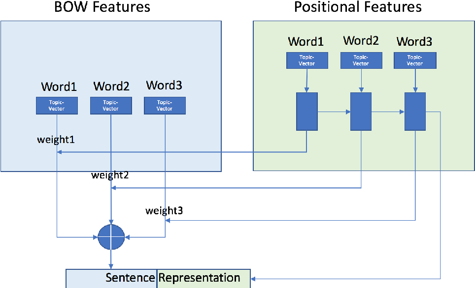 Figure 3 for Character-Based Text Classification using Top Down Semantic Model for Sentence Representation