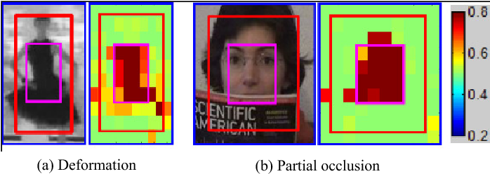 Figure 4 for RGB-T Object Tracking:Benchmark and Baseline