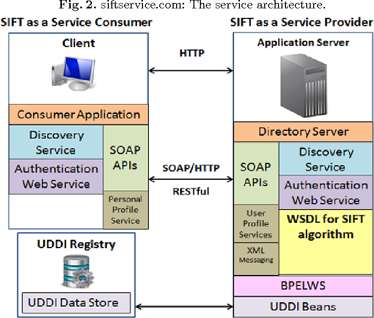Figure 2 for siftservice.com - Turning a Computer Vision algorithm into a World Wide Web Service