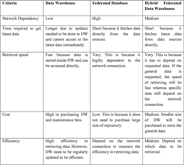 PDF] HYBRID FEDERATED DATA WAREHOUSE INTEGRATION MODEL