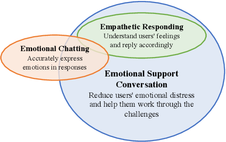 Figure 3 for Towards Emotional Support Dialog Systems