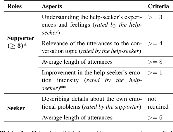 Figure 2 for Towards Emotional Support Dialog Systems