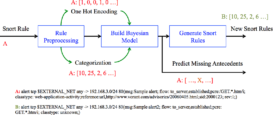 Figure 2 for Extending Signature-based Intrusion Detection Systems WithBayesian Abductive Reasoning