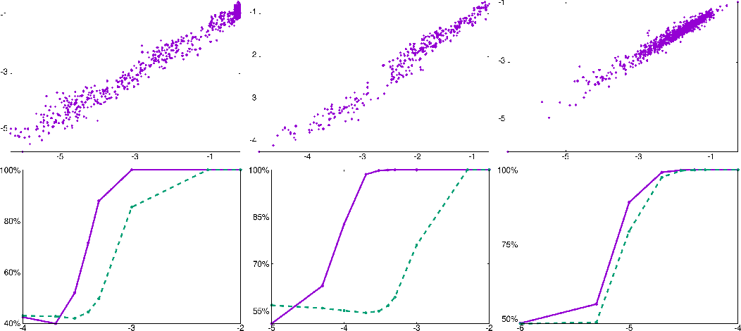 Figure 2 for Temporal anomaly detection: calibrating the surprise