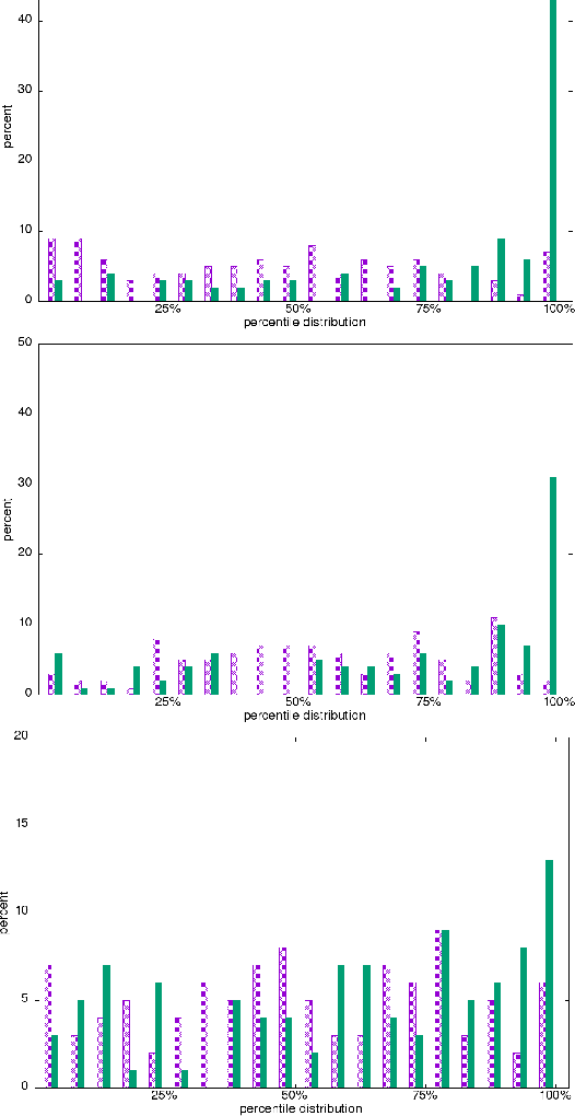 Figure 4 for Temporal anomaly detection: calibrating the surprise