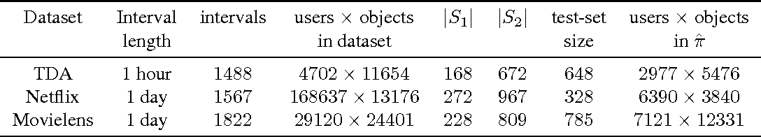 Figure 1 for Temporal anomaly detection: calibrating the surprise