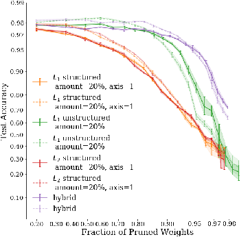 Figure 3 for On Iterative Neural Network Pruning, Reinitialization, and the Similarity of Masks