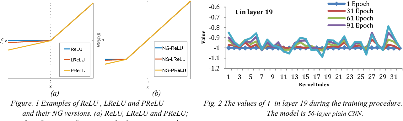 Figure 1 for An Effective Training Method For Deep Convolutional Neural Network