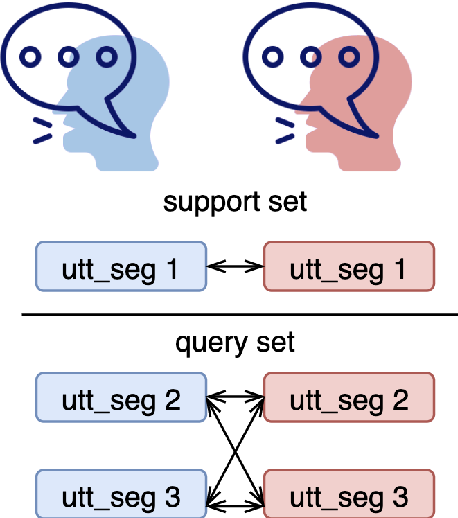Figure 3 for Multi-accent Speech Separation with One Shot Learning